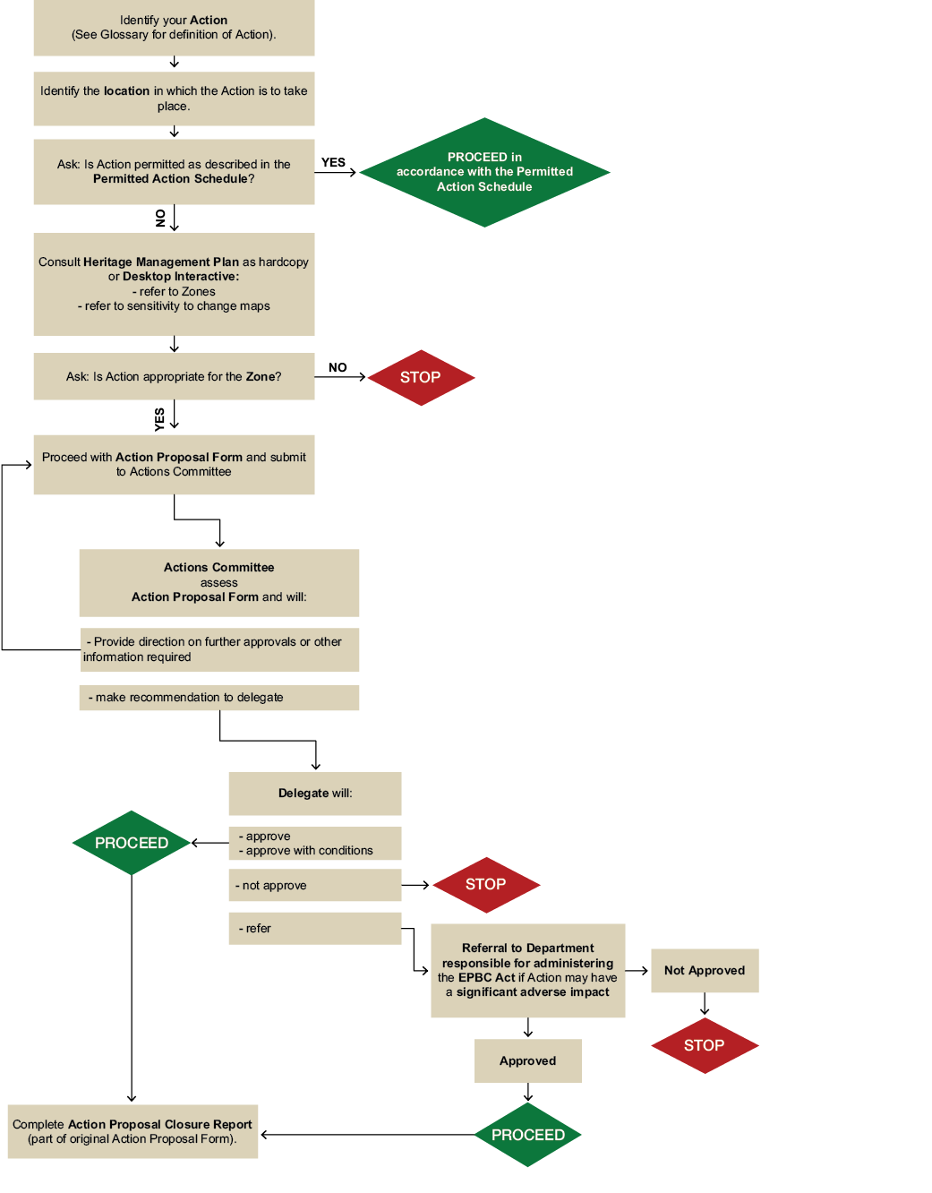 A diagram of the action proposal and assessment flowchart.
