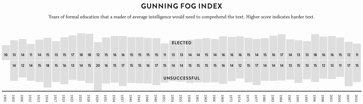 Gunning Fog index graph