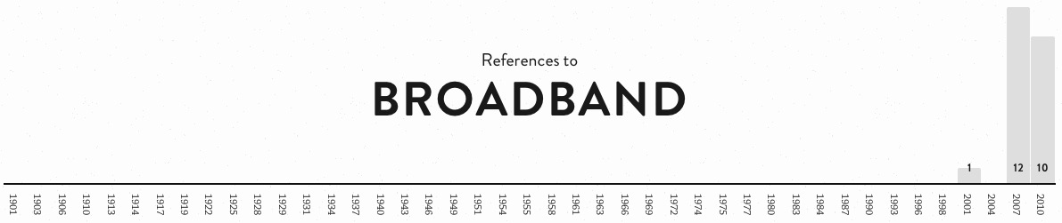 Broadband word frequency graph