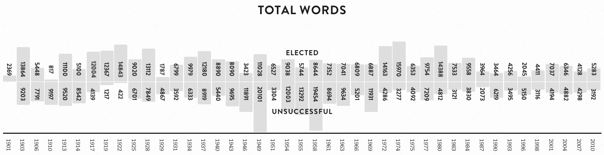 Total words graph